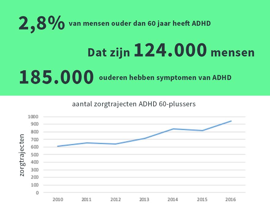 Akwa GGZ - Cijfers over ADHD onder ouderen oktober 2019